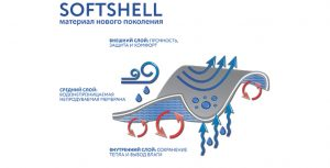Структура ткани Softshell